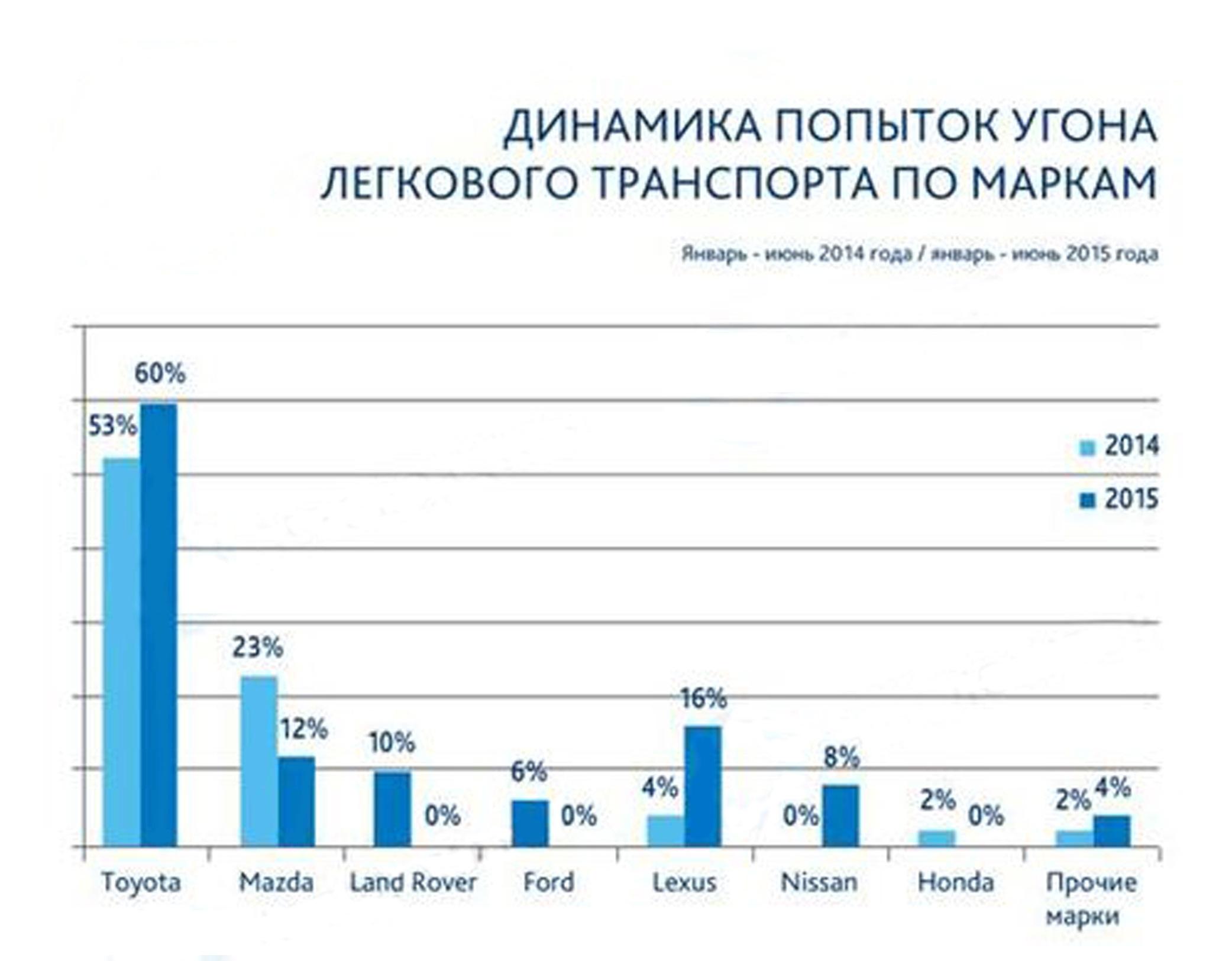 статистика угона mazda 3 в ульяновске